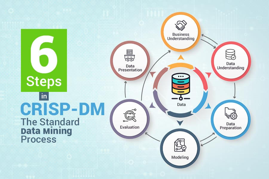 Steps for data mining process